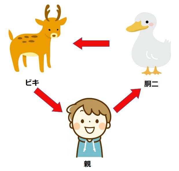 ゲームの進行方向は親→胴二→ビキの順になる。