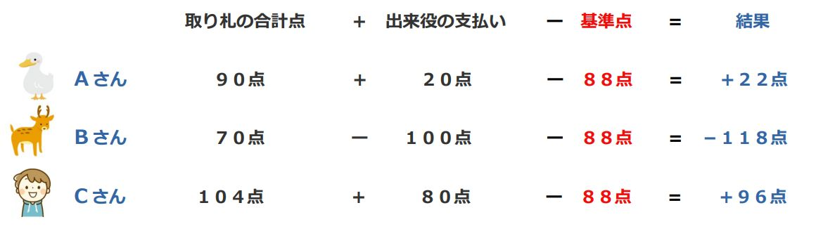 Aさんは、取り札の合計点が90点で出来役の支払いが+20点、それから基準点(88点)を引いて、結果+22点。Bさんは、取り札の合計点が70点で出来役の支払いが-100点、それから基準点(88点)を引いて、結果-110点。Cさんは、取り札の合計点が104点で出来役の支払いが+80点、それから基準点(88点)を引いて、結果+96点。