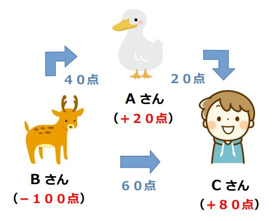 AさんはCさんに、出来役の役代差(60点ー40点)の20点を支払い、Bさんは、Aさんには40点・Cさんには60点の、計100点を支払います。 結果、Aさんは(40点ー20点)で20点、Bさんは(ー40ー60点)でー100点、Cさんは(20点+60点)で80点の出来役の役代点を支払い換算します。