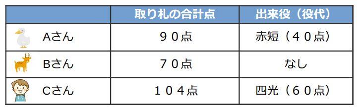 実際の点数計算例です。Aさんの取り札の合計点は90点、出来役は赤短で40点。Bさんの取り札の合計点は70点で、出来役はなし。Cさんの取り札の合計点は104点で、出来役は四光で60点。