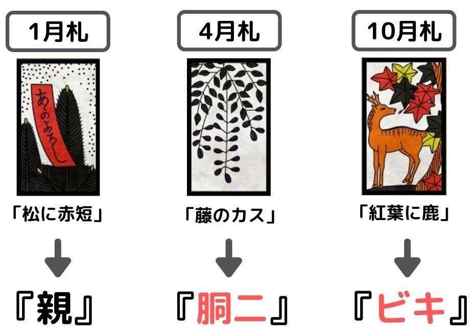 一番月数の少ない札をめくった人が『親』、二番目が『胴二』、残りが『ビキ』になる。