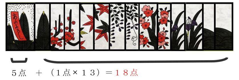 取り札の合計が20点以下の役のことで、誰かが「フケ」になるとゲームは引き分けとなります。図では、合計点は18点です。