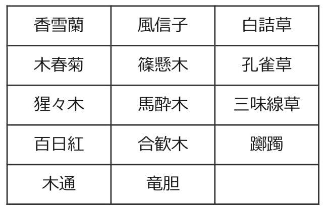 漢字一覧(植物)