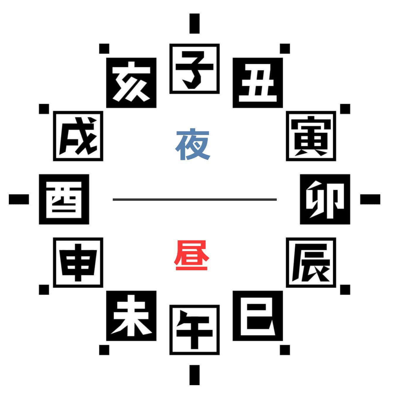 江戸時代の時間