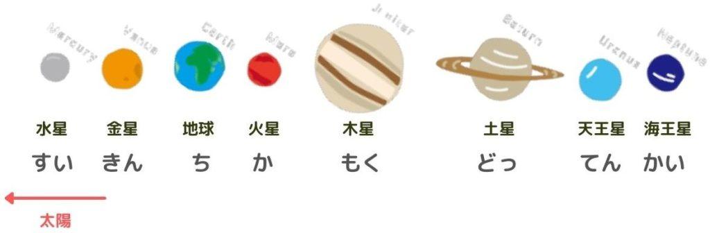 惑星の並び・太陽に近い順