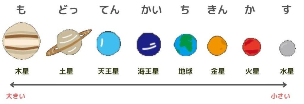 惑星の並び・大きい順