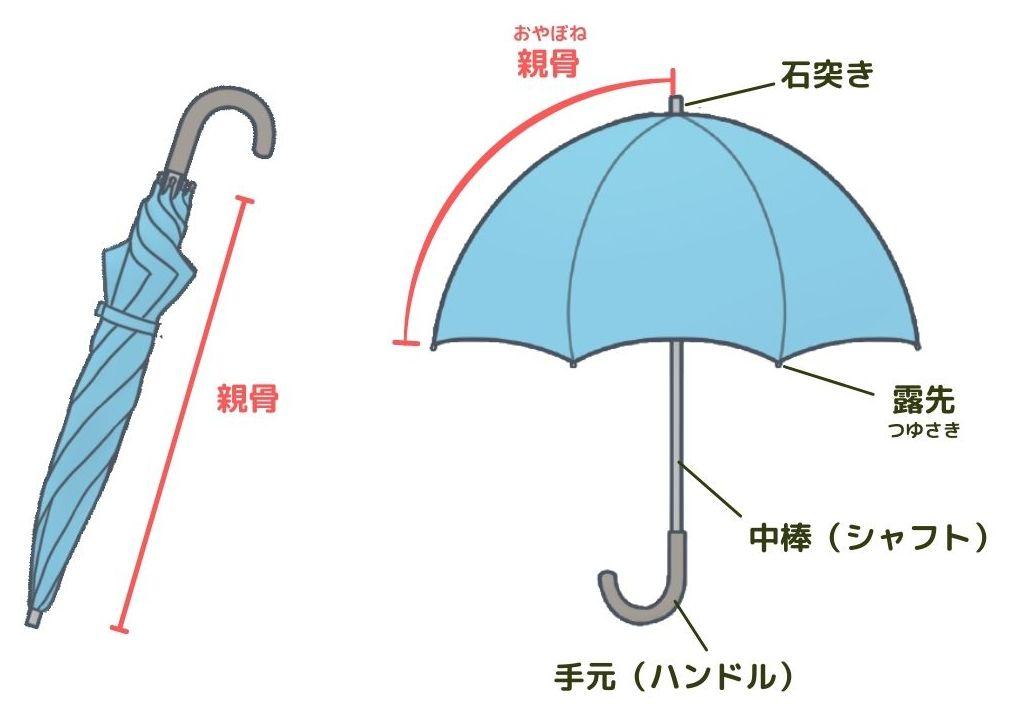 傘の各部名称