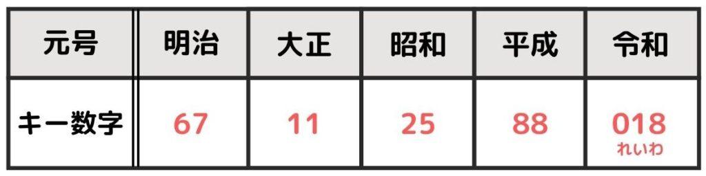 元号とキー数字表